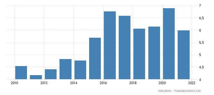 angola manufacturing value added percent of gdp wb data
