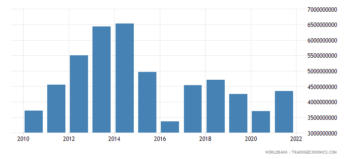 angola manufacturing value added us dollar wb data