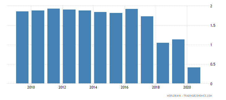 angola merchandise exports by the reporting economy residual percent of total merchandise exports wb data