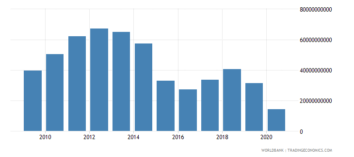 angola merchandise exports by the reporting economy us dollar wb data
