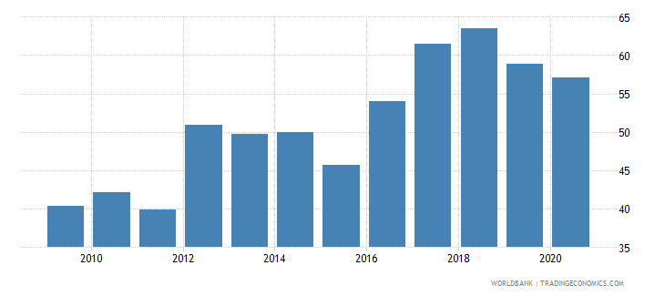 angola merchandise exports to developing economies in east asia  pacific percent of total merchandise exports wb data