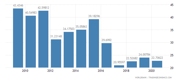 angola merchandise exports to high income economies percent of total merchandise exports wb data