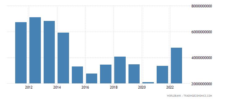 angola merchandise exports us dollar wb data