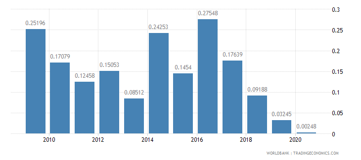 angola merchandise imports by the reporting economy residual percent of total merchandise imports wb data