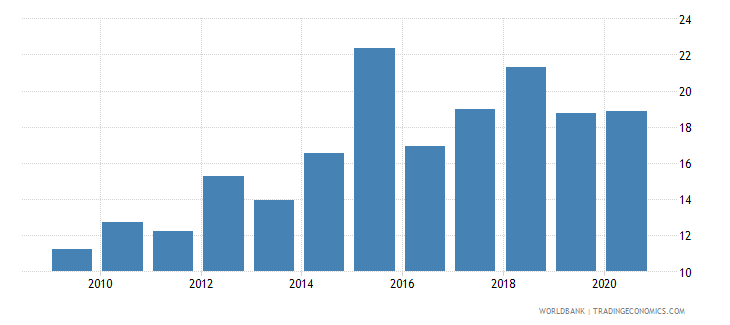 angola merchandise imports from developing economies in east asia  pacific percent of total merchandise imports wb data