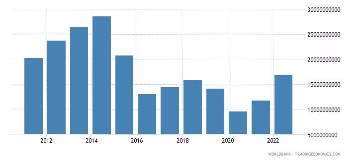 angola merchandise imports us dollar wb data