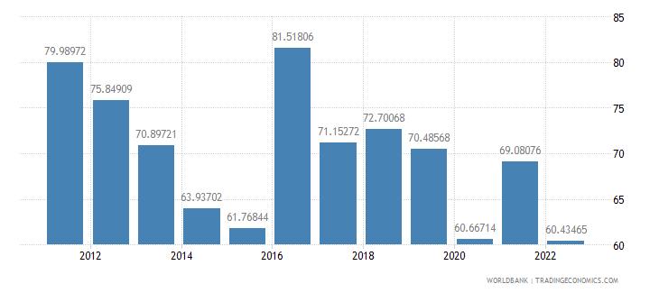 angola merchandise trade percent of gdp wb data