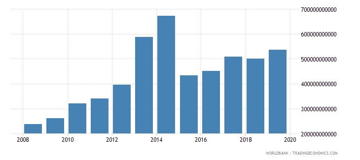 angola military expenditure current lcu wb data