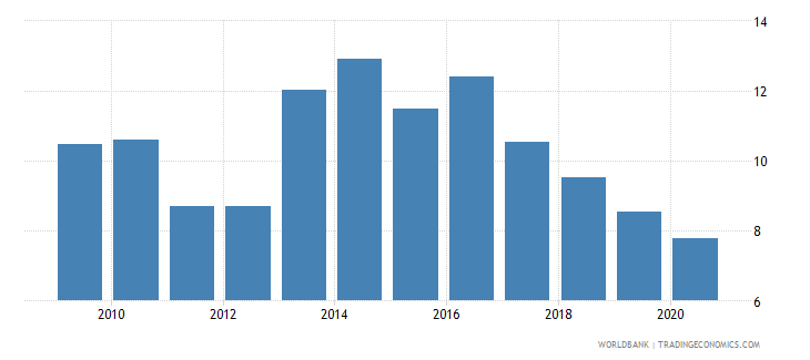 angola military expenditure percent of central government expenditure wb data