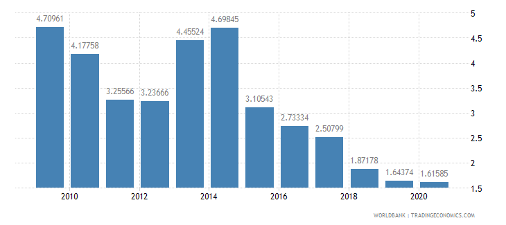 angola military expenditure percent of gdp wb data