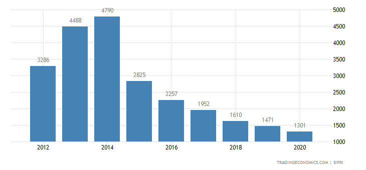 Angola Military Expenditure