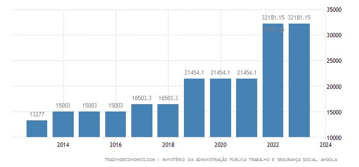 Angola Minimum Wages
