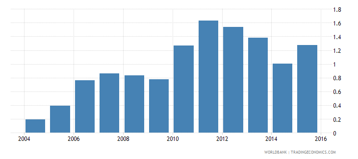 angola months import cover of foreign reserves wb data