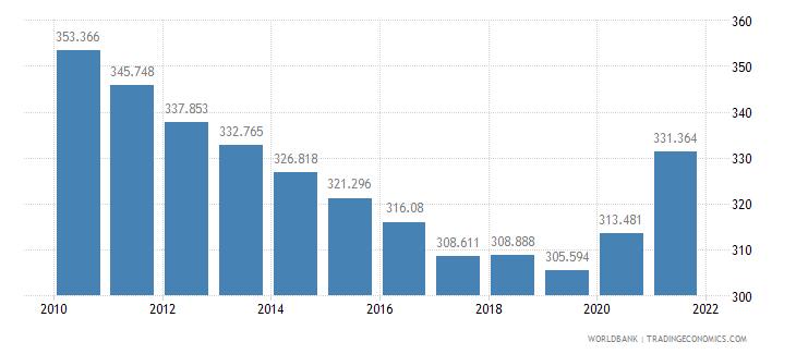 angola mortality rate adult male per 1 000 male adults wb data