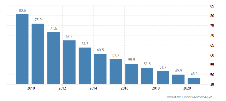 angola mortality rate infant per 1 000 live births wb data