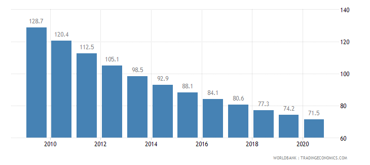 angola mortality rate under 5 per 1 000 wb data