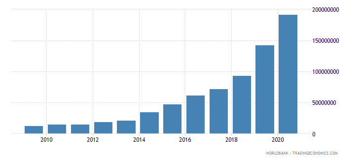 angola multilateral debt service tds us dollar wb data