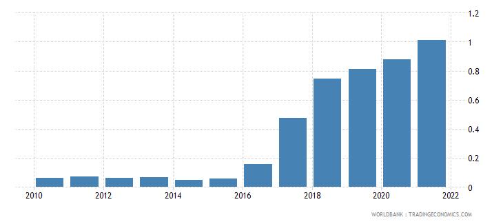 angola natural gas rents percent of gdp wb data