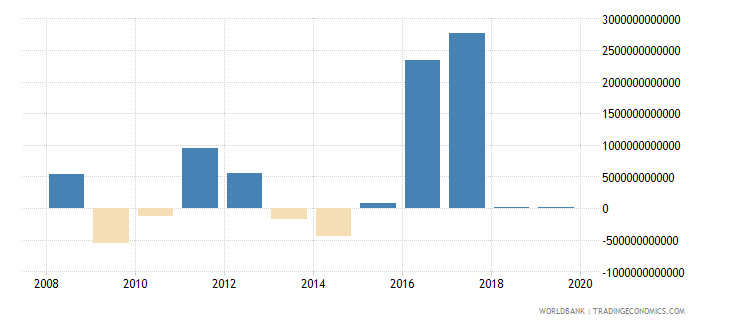 angola net acquisition of financial assets current lcu wb data