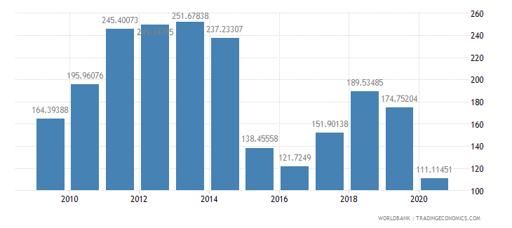 angola net barter terms of trade index 2000  100 wb data