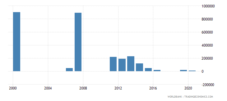 angola net bilateral aid flows from dac donors australia us dollar wb data