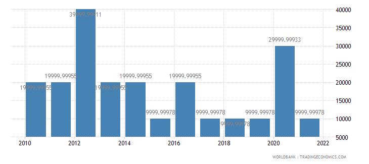 angola net bilateral aid flows from dac donors austria us dollar wb data