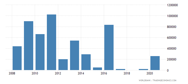 angola net bilateral aid flows from dac donors canada us dollar wb data