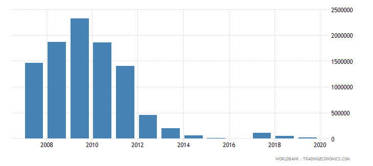 angola net bilateral aid flows from dac donors czech republic current us$ wb data