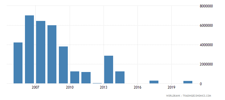 angola net bilateral aid flows from dac donors denmark us dollar wb data