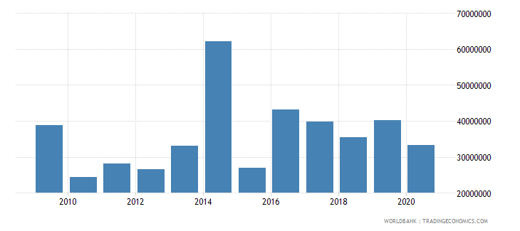angola net bilateral aid flows from dac donors european commission us dollar wb data