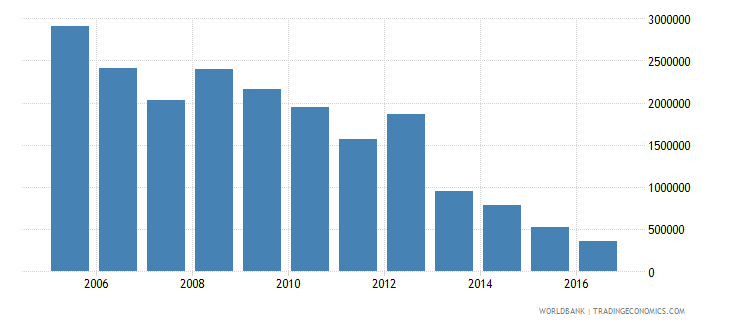angola net bilateral aid flows from dac donors finland us dollar wb data