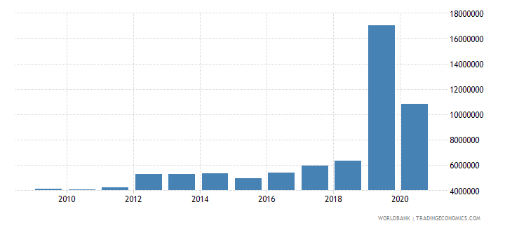 angola net bilateral aid flows from dac donors france us dollar wb data