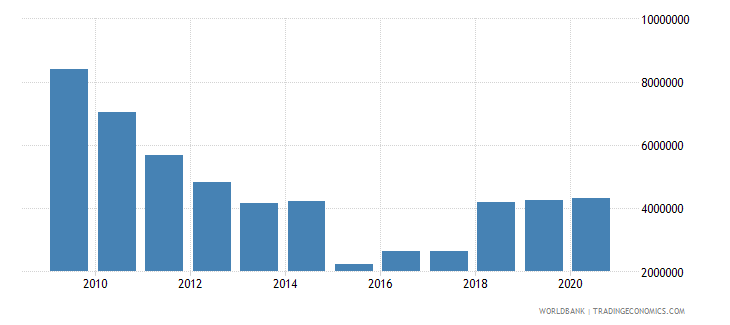 angola net bilateral aid flows from dac donors germany us dollar wb data