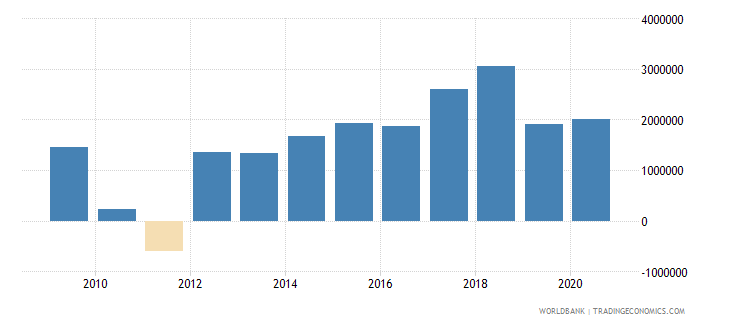 angola net bilateral aid flows from dac donors italy us dollar wb data