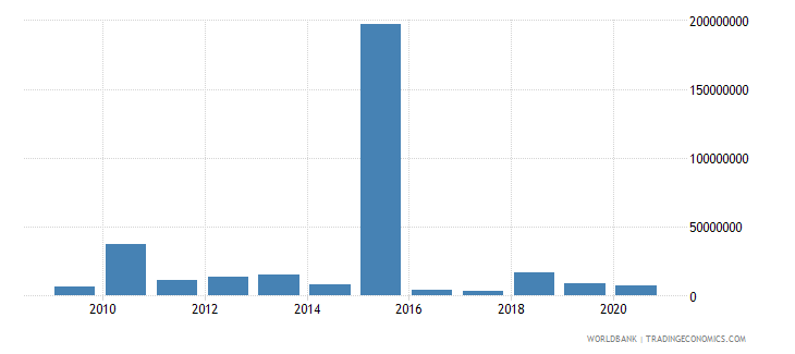 angola net bilateral aid flows from dac donors japan us dollar wb data