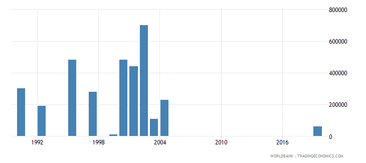 angola net bilateral aid flows from dac donors luxembourg us dollar wb data