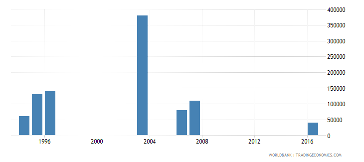 angola net bilateral aid flows from dac donors new zealand us dollar wb data