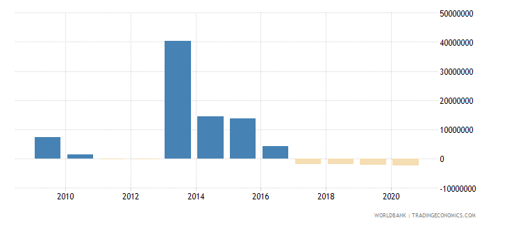 angola net bilateral aid flows from dac donors poland current us$ wb data