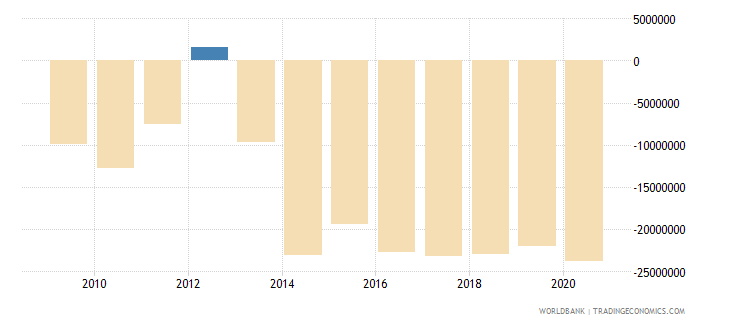 angola net bilateral aid flows from dac donors portugal us dollar wb data