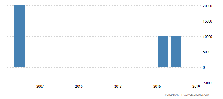 angola net bilateral aid flows from dac donors slovak republic current us$ wb data