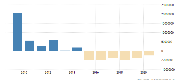 angola net bilateral aid flows from dac donors spain us dollar wb data