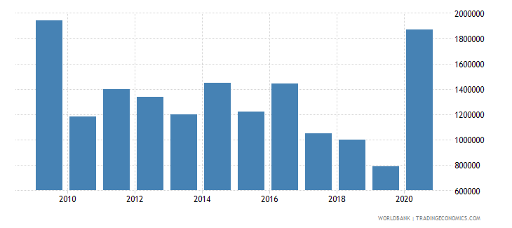 angola net bilateral aid flows from dac donors sweden us dollar wb data