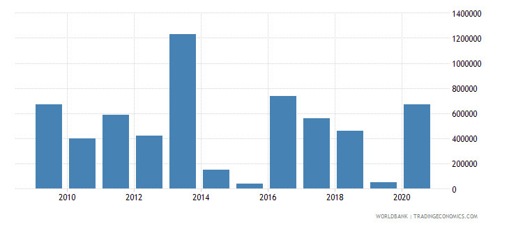 angola net bilateral aid flows from dac donors switzerland us dollar wb data