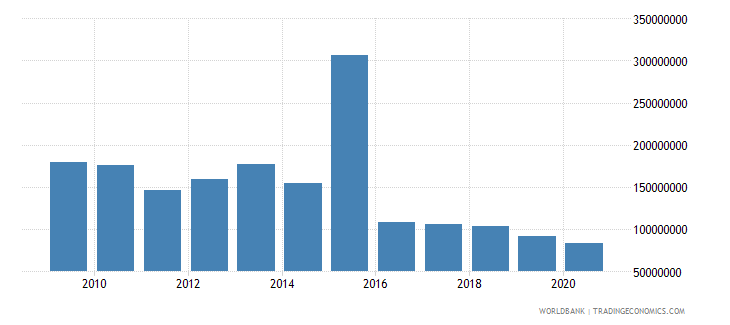 angola net bilateral aid flows from dac donors total us dollar wb data