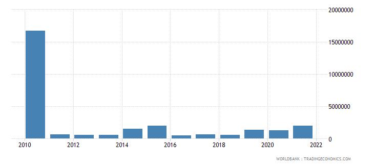 angola net bilateral aid flows from dac donors united kingdom us dollar wb data