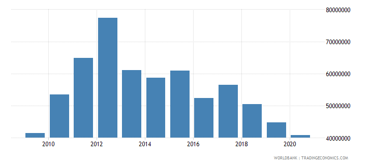 angola net bilateral aid flows from dac donors united states us dollar wb data