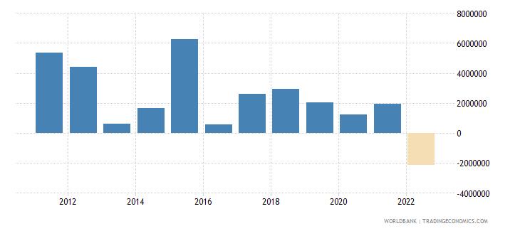 angola net capital account bop us dollar wb data