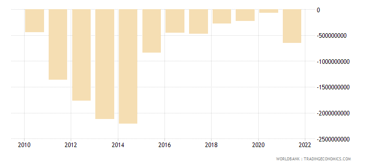 angola net current transfers bop us dollar wb data