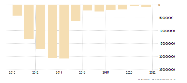 angola net current transfers from abroad us dollar wb data