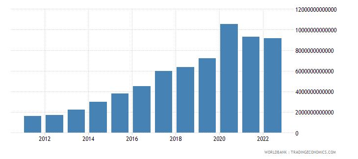 angola net domestic credit current lcu wb data